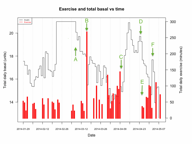 Figure 1 - exercise and total daily basal insulin usage